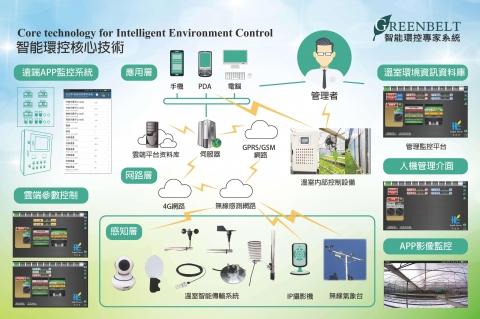 GREENBELT智能環控專家系統 1