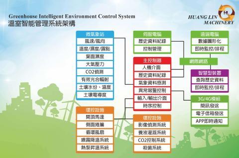 GREENBELT智能環控專家系統 4